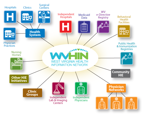 wvhin-connectivity-chart